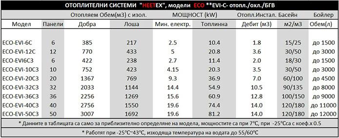 есо evi с data