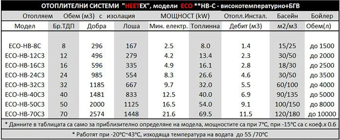 есо hв с data