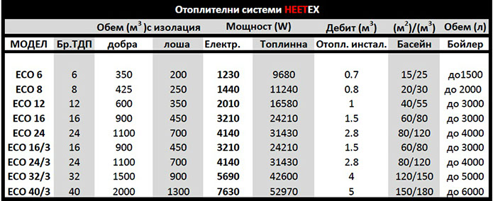 heetex eco data data695x284