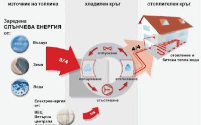 Как работят : Термопомпи